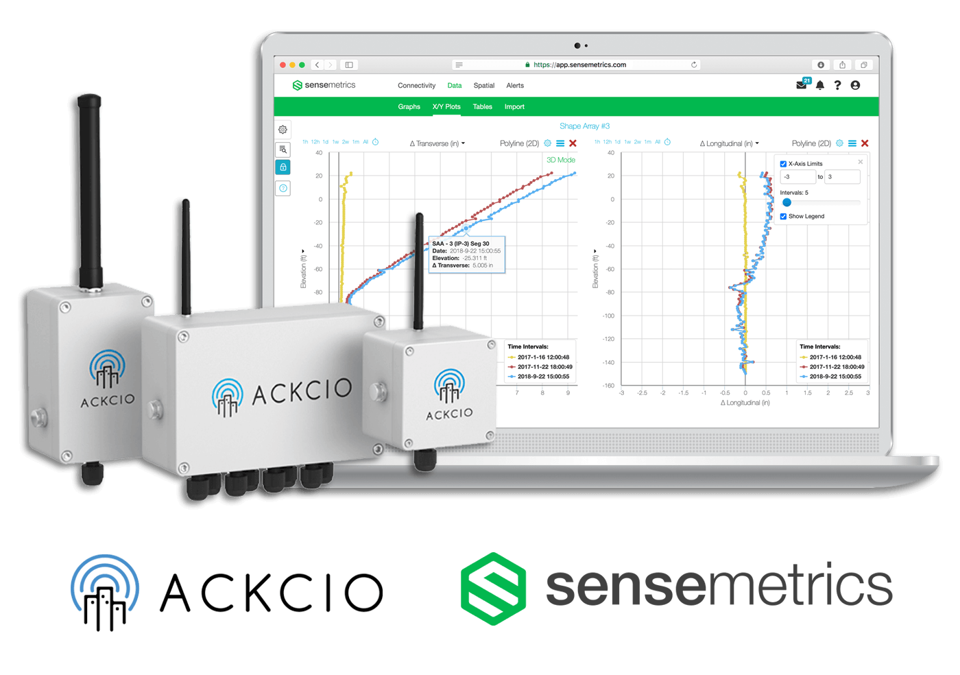 sensemetrics Joins Forces with Ackcio