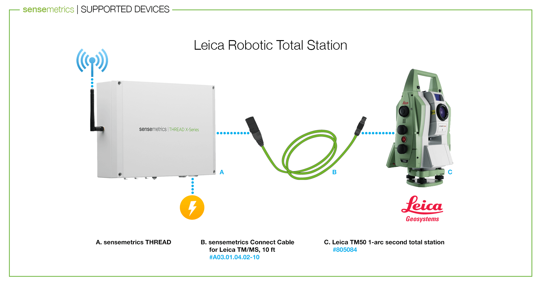 Announcing Integration with Leica TM/TS Total Stations