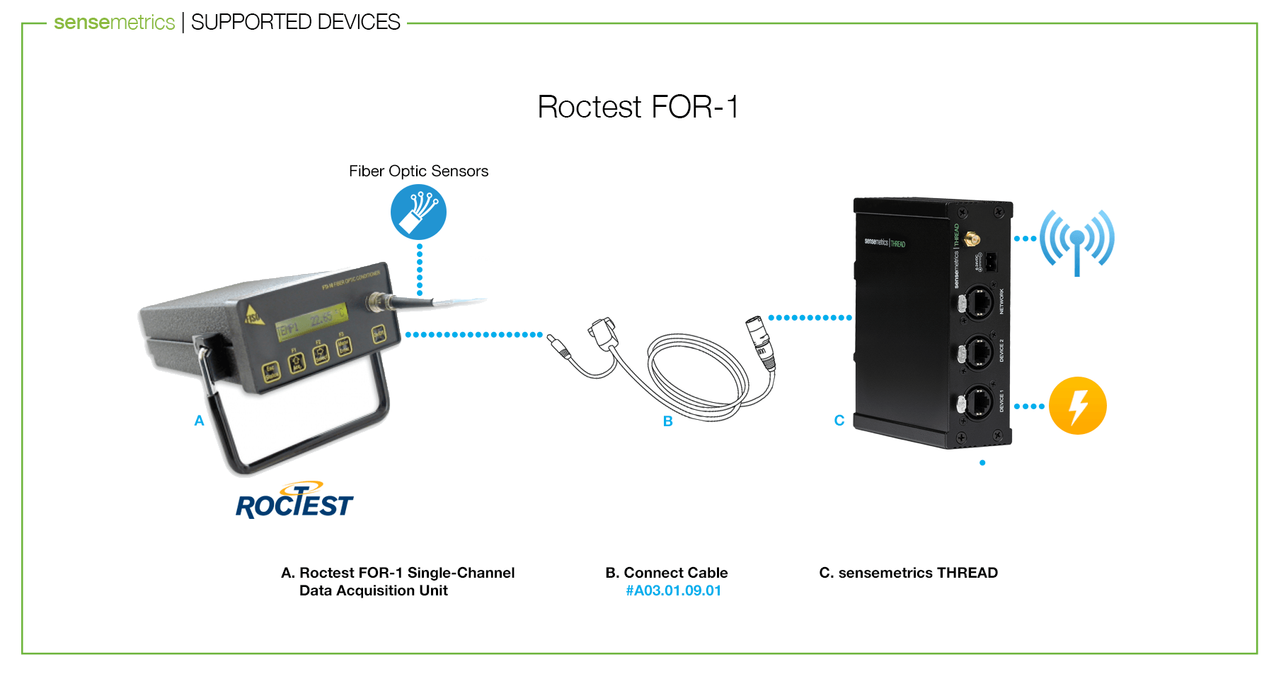 Announcing Integration with Roctest FOR-1