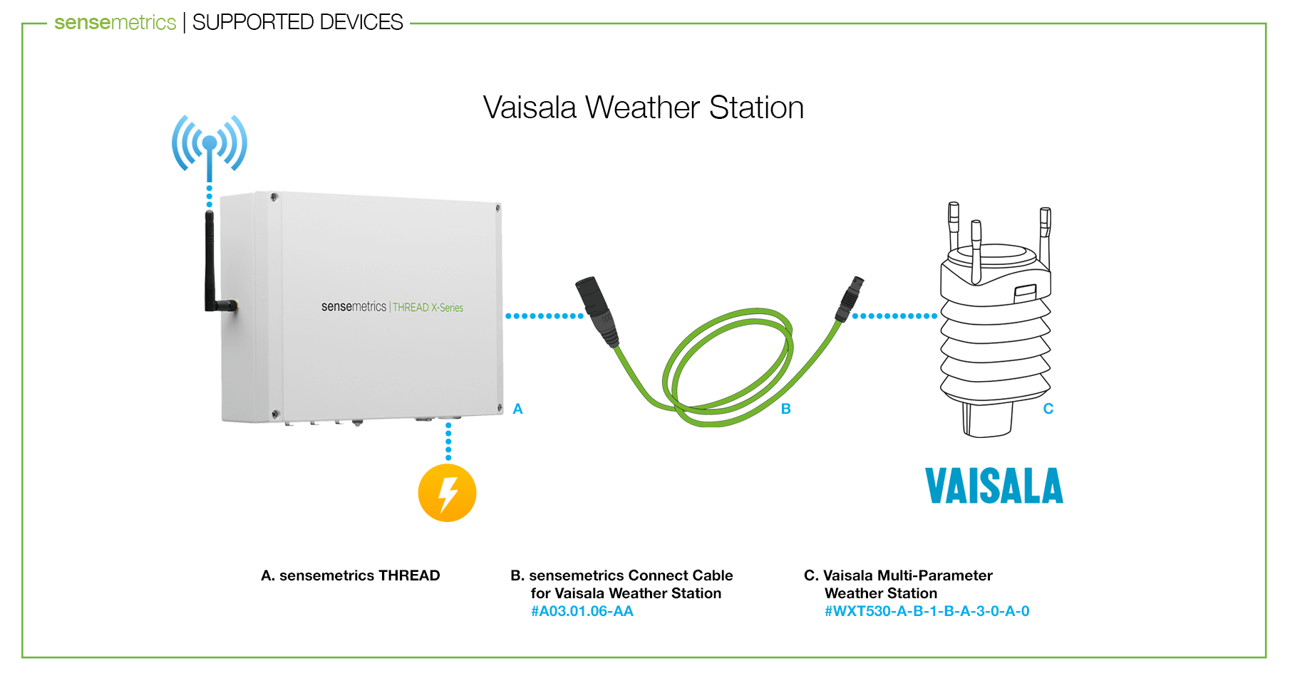 Announcing Integration with Vaisala Weather Station